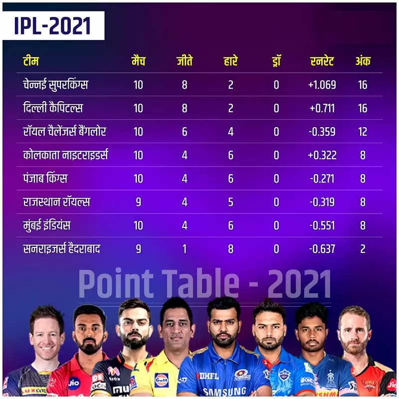 IPL 2021, Point Table: Chennai Super Kings on top, Mumbai Indians slip further